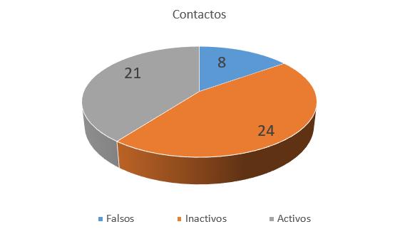 MMA contactos 3