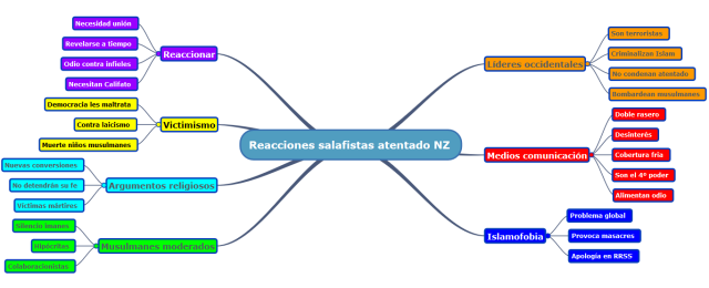 8. NZ reacciones