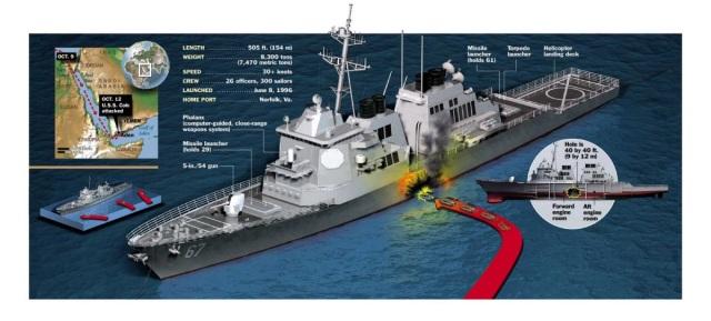 Atentado USS Cole